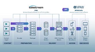 Telestream社とNPAW社がビデオネットワークとクライアント分析の高度な統合を実現