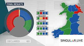 ITVがウェールズの選挙にSingularを採用